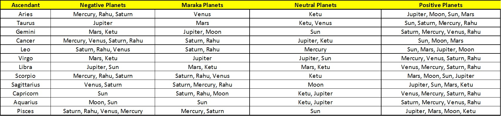 Functional Nature of planets