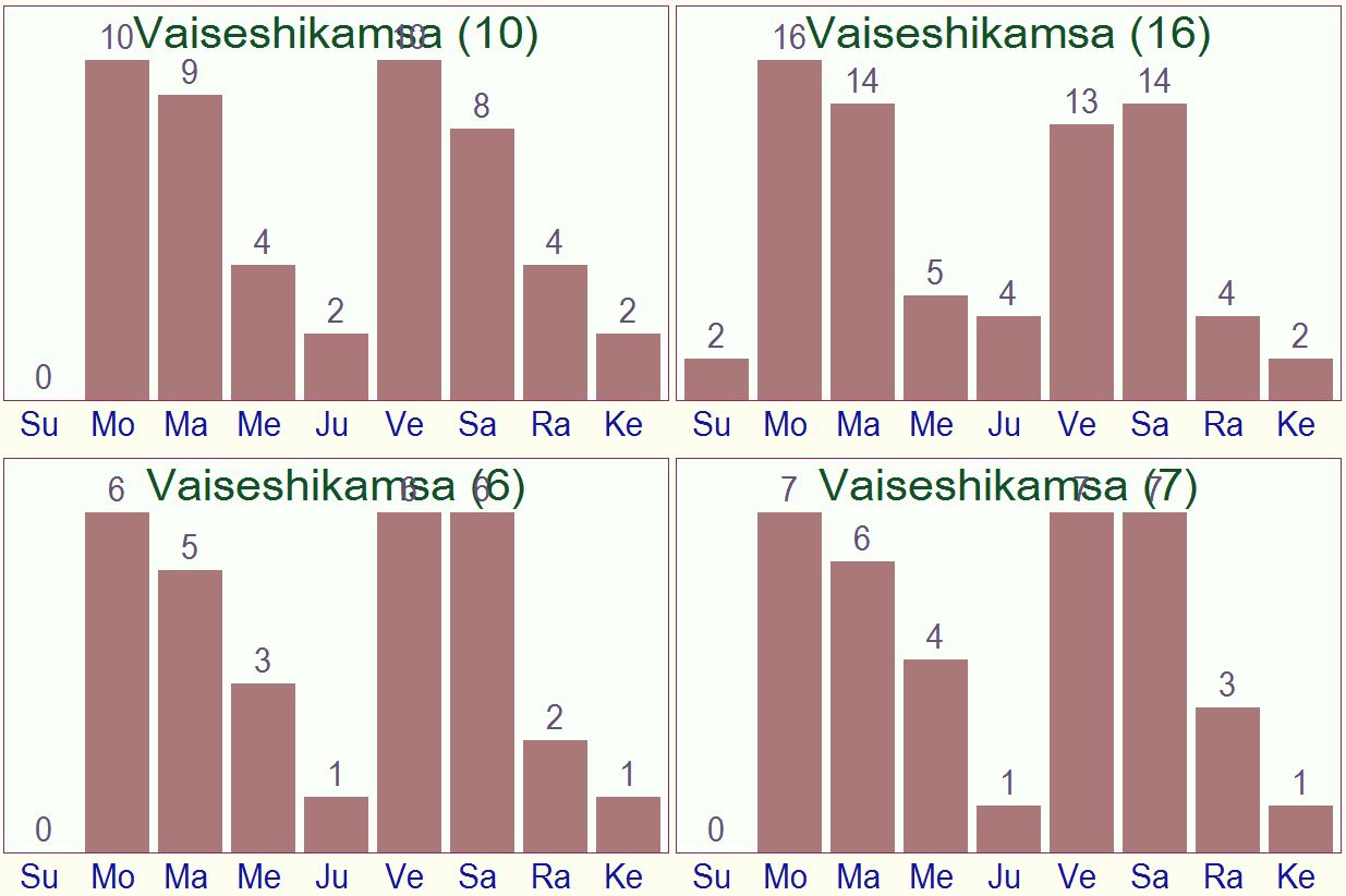 vaiseshikamsa in 4 schemes